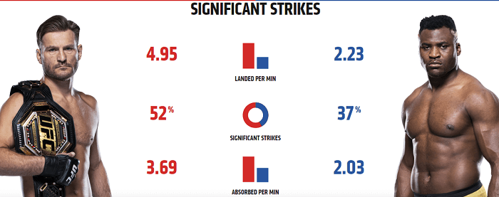 ufc-260-significant-strikes