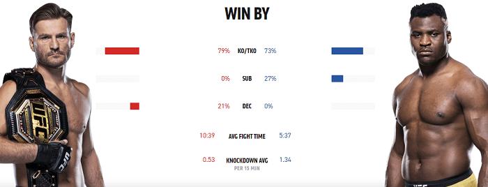 ufc-260-win-percentage